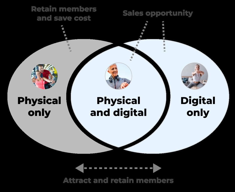 Hybrid opportunities diagram